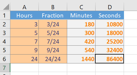 Working With Time Converting A Number Into Minutes And Seconds How To Excel At Excel
